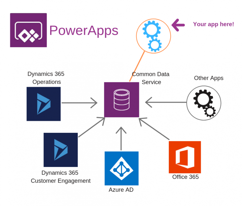 How to use Camera Control and Location in PowerApps
